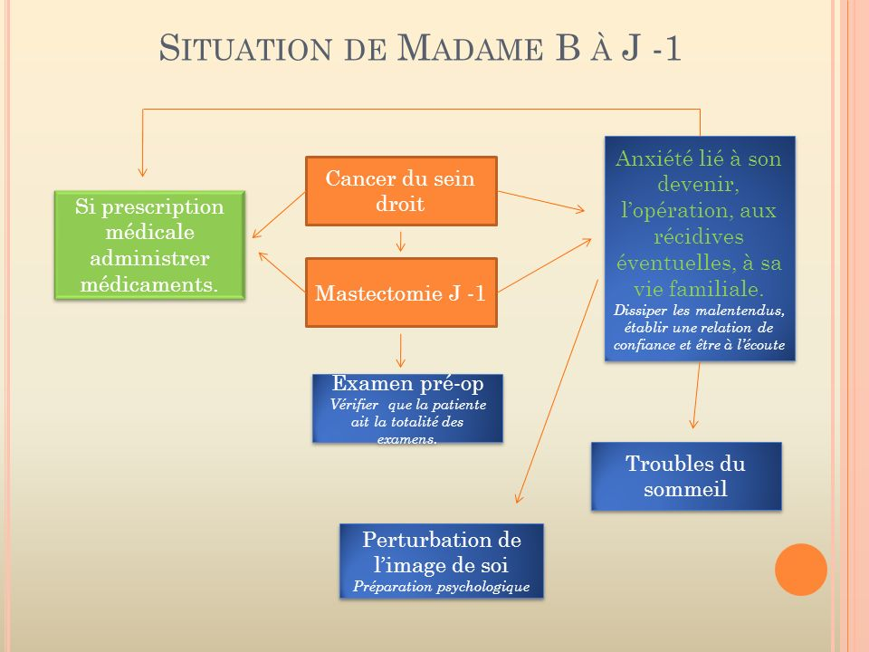 Situation de Madame B à J -1