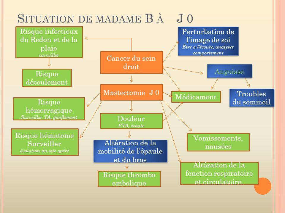 Situation de madame B à J 0