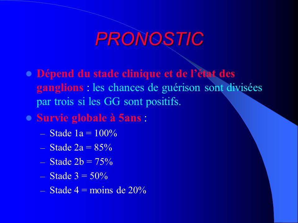 PRONOSTICDépend du stade clinique et de l'état des ganglions : les chances de guérison sont divisées par trois si les GG sont positifs.