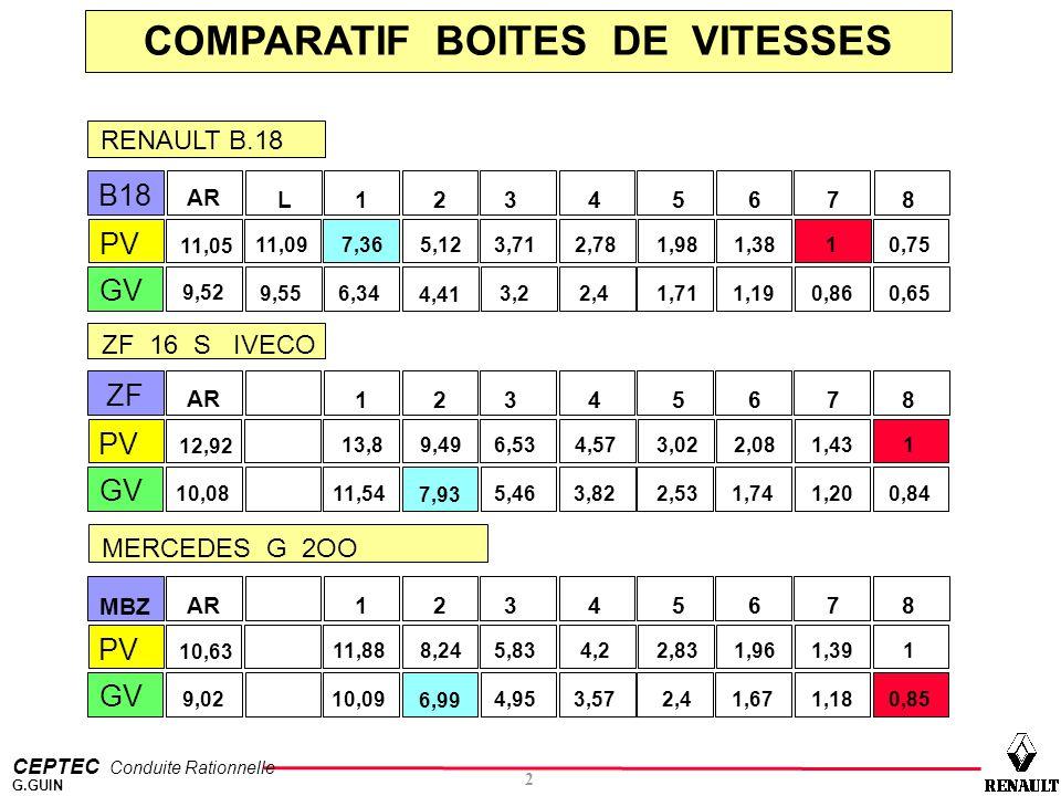 COMPARATIF BOITES DE VITESSES