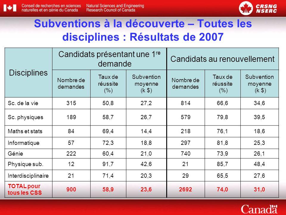 Subventions à la découverte – Toutes les disciplines : Résultats de 2007