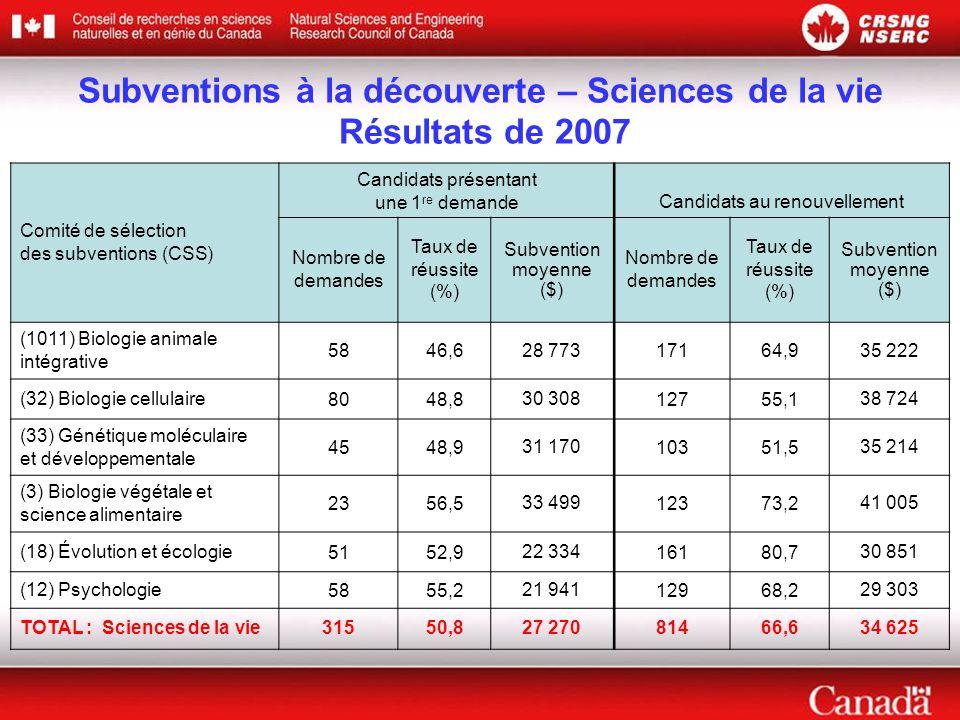 Subventions à la découverte – Sciences de la vie Résultats de 2007