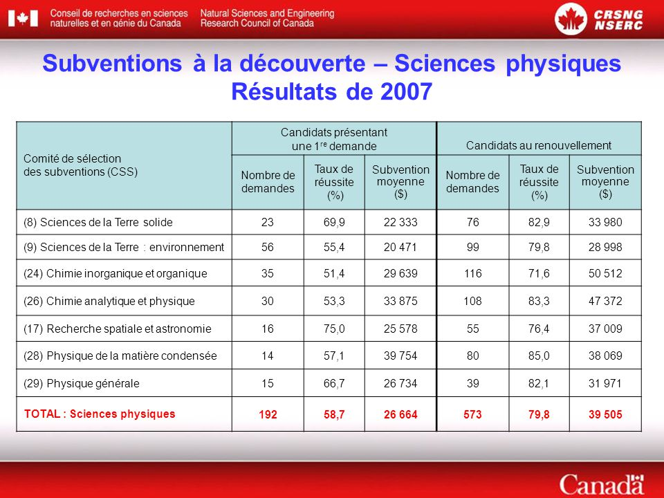 Subventions à la découverte – Sciences physiques Résultats de 2007