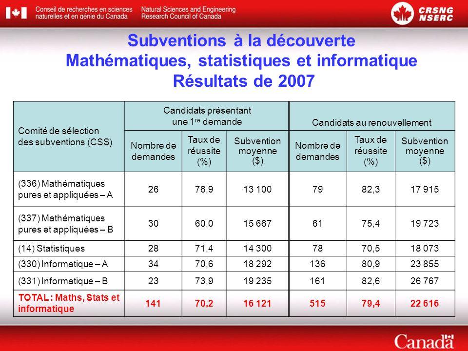 Subventions à la découverte Mathématiques, statistiques et informatique Résultats de 2007