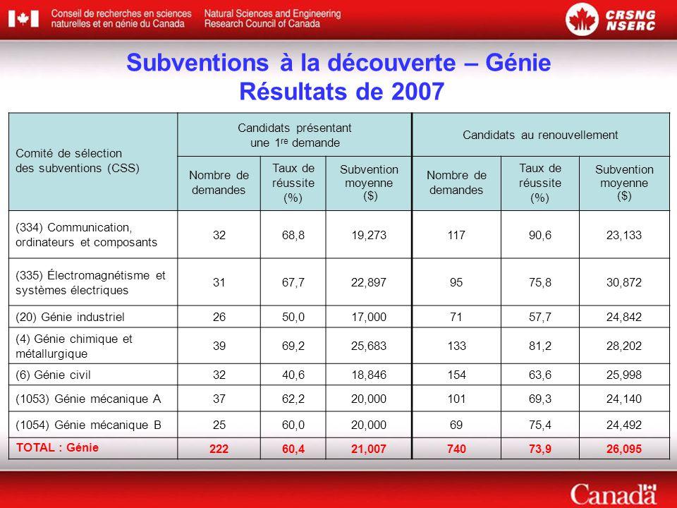 Subventions à la découverte – Génie Résultats de 2007