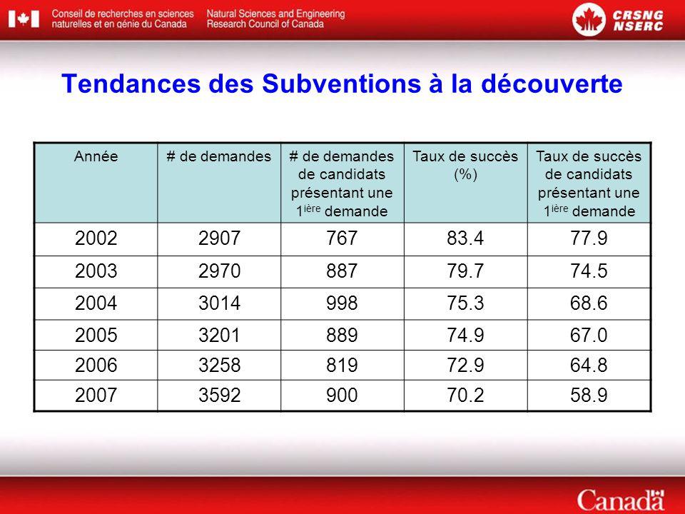 Tendances des Subventions à la découverte