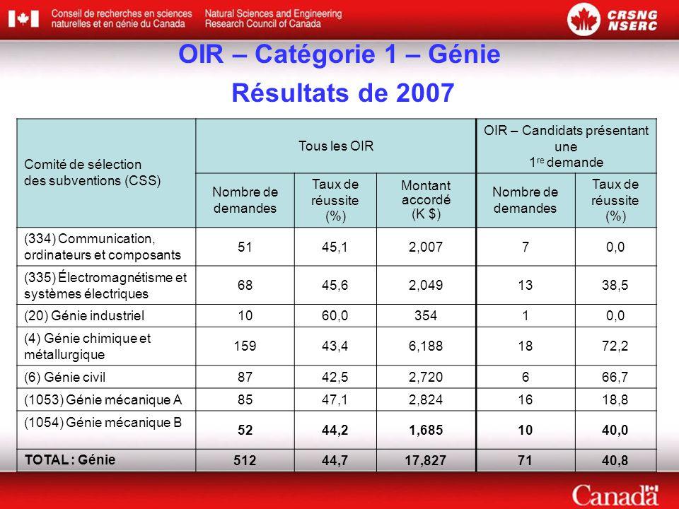 OIR – Catégorie 1 – Génie Résultats de 2007