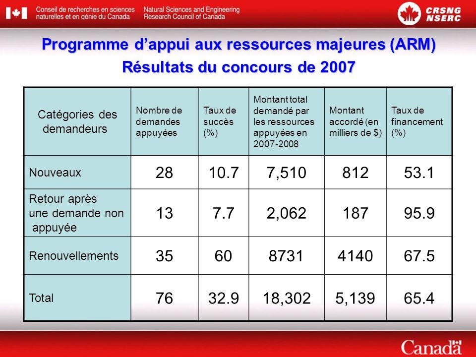 Programme d'appui aux ressources majeures (ARM)