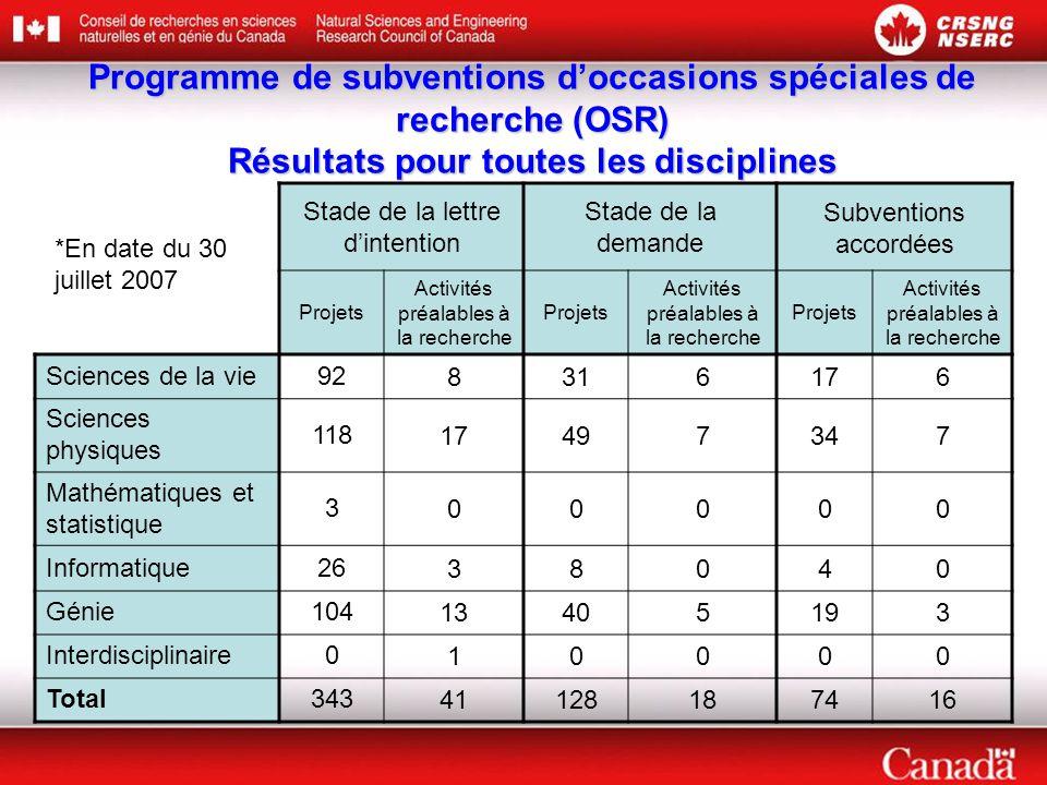 Programme de subventions d'occasions spéciales de recherche (OSR) Résultats pour toutes les disciplines