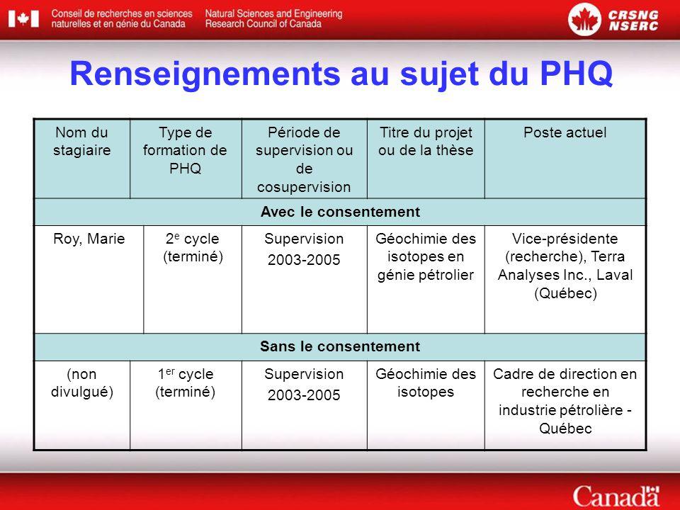 Renseignements au sujet du PHQ