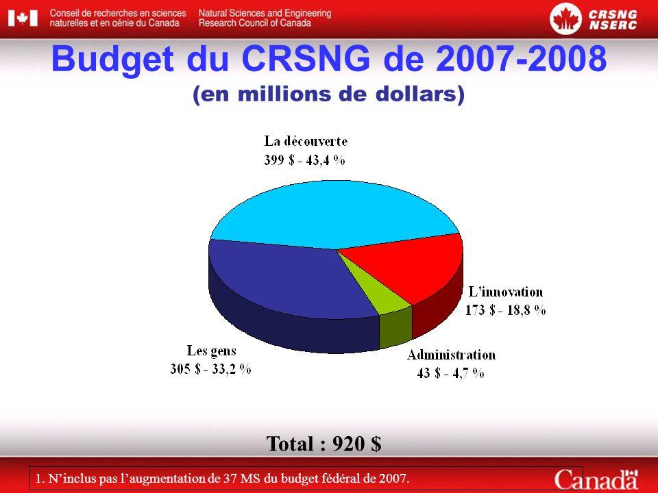 Budget du CRSNG de 2007-2008 (en millions de dollars)