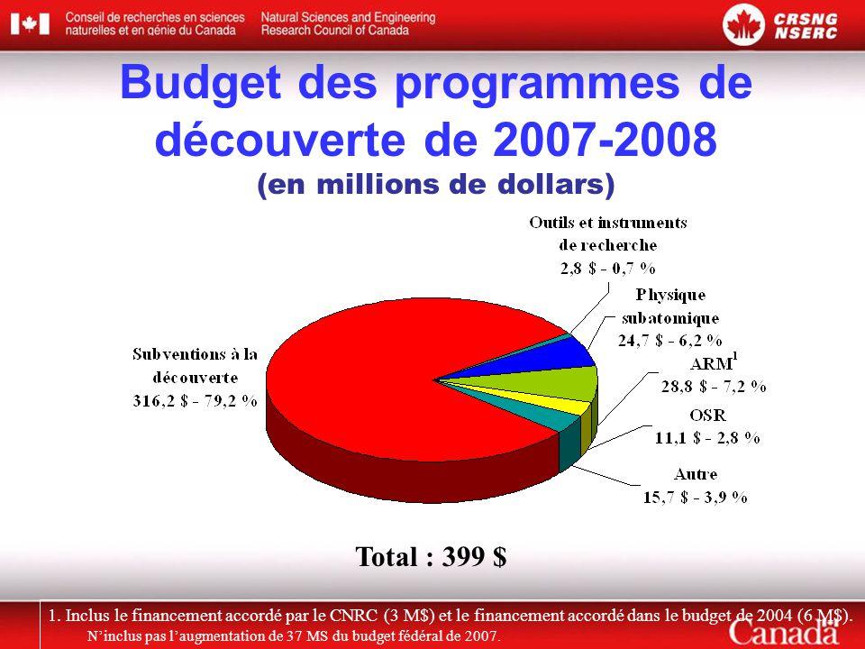 Budget des programmes de découverte de 2007-2008 (en millions de dollars)