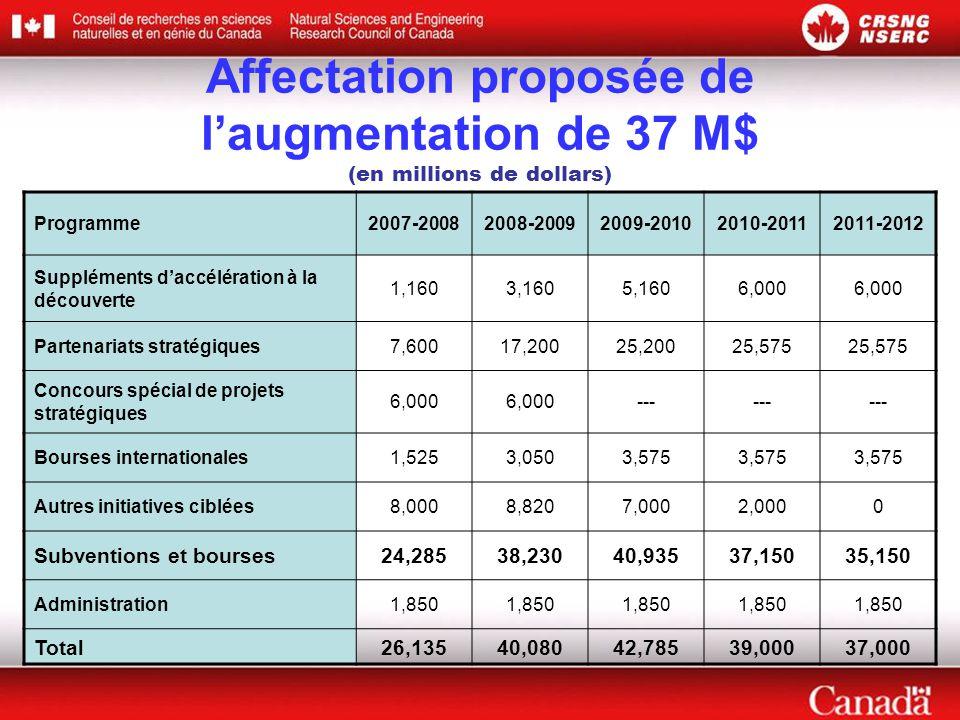 Affectation proposée de l'augmentation de 37 M$ (en millions de dollars)