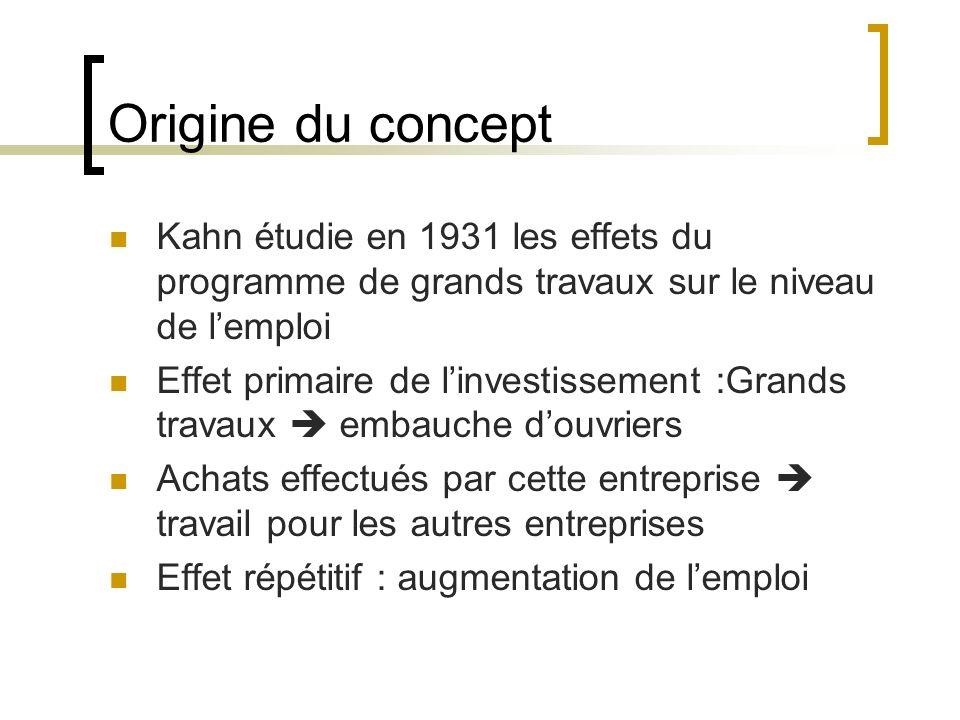 Origine du concept Kahn étudie en 1931 les effets du programme de grands travaux sur le niveau de l'emploi.
