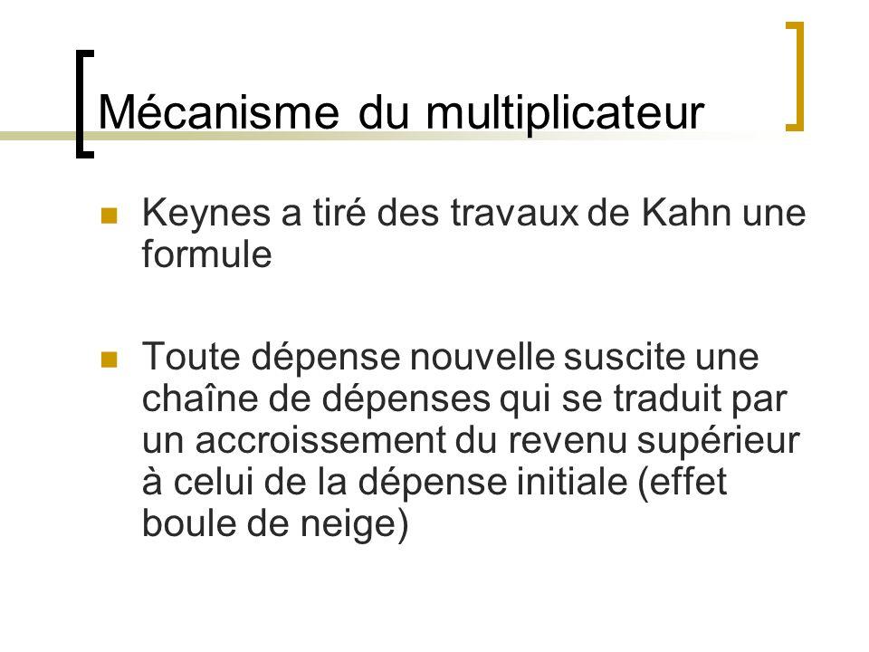 Mécanisme du multiplicateur