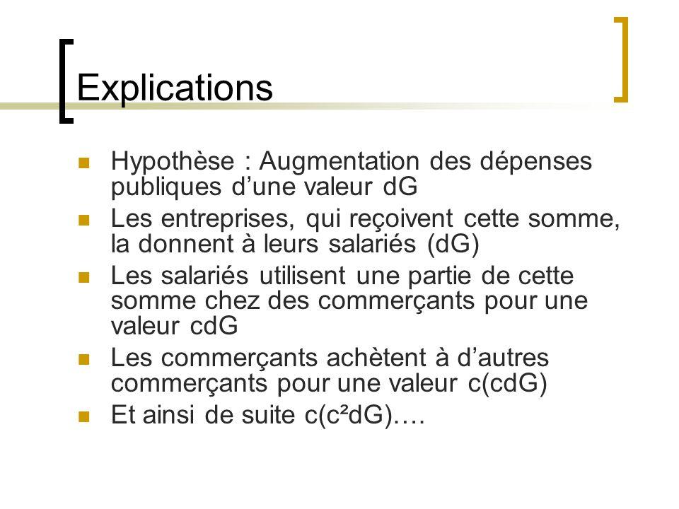 Explications Hypothèse : Augmentation des dépenses publiques d'une valeur dG.