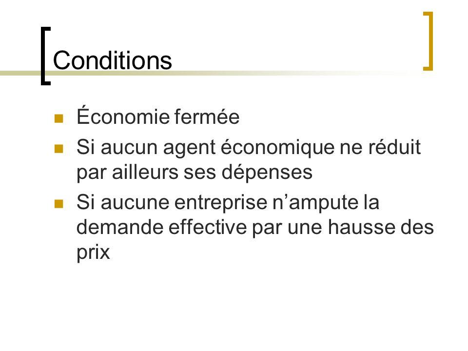 Conditions Économie fermée