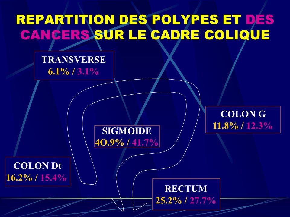 REPARTITION DES POLYPES ET DES CANCERS SUR LE CADRE COLIQUE