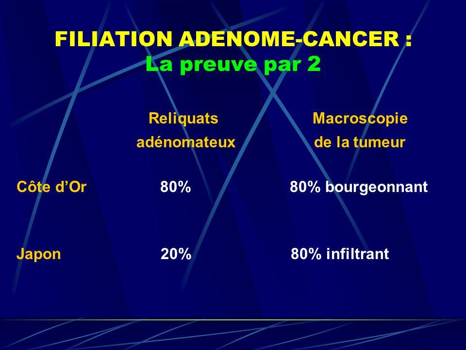 FILIATION ADENOME-CANCER : La preuve par 2