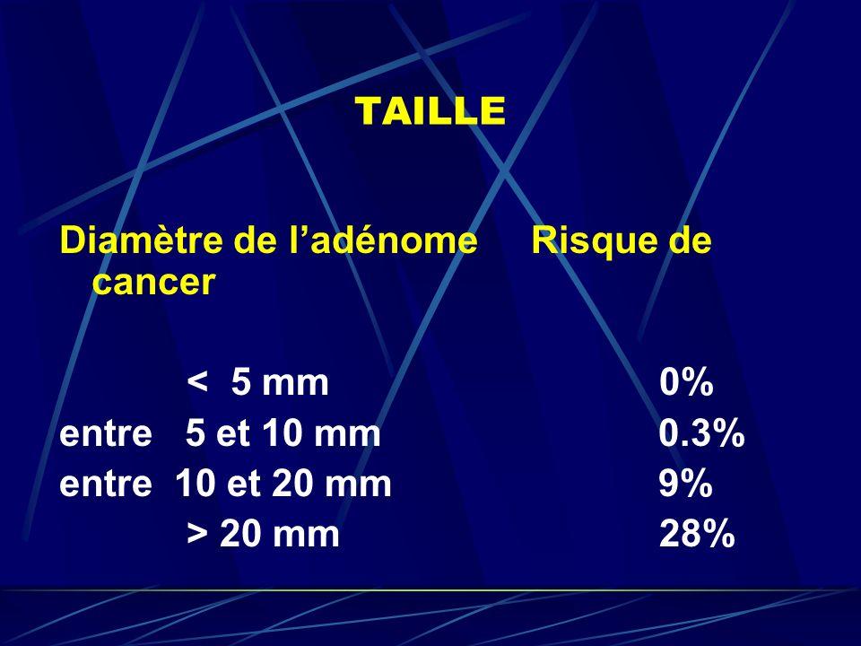 TAILLE Diamètre de l'adénome Risque de cancer. < 5 mm 0% entre 5 et 10 mm 0.3%