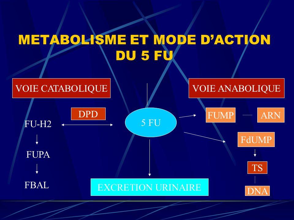 METABOLISME ET MODE D'ACTION DU 5 FU