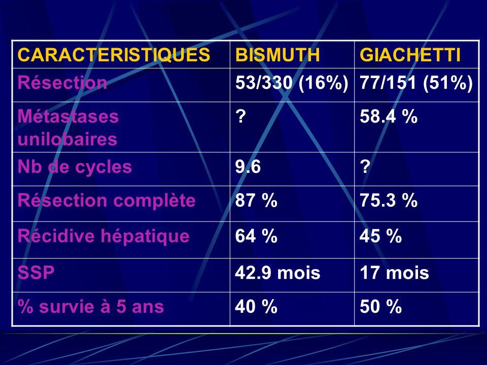 CARACTERISTIQUES BISMUTH. GIACHETTI. Résection. 53/330 (16%) 77/151 (51%) Métastases unilobaires.
