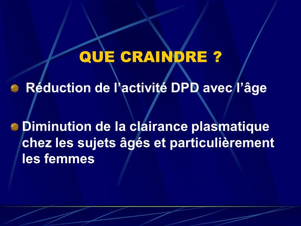 QUE CRAINDRE Réduction de l'activité DPD avec l'âge
