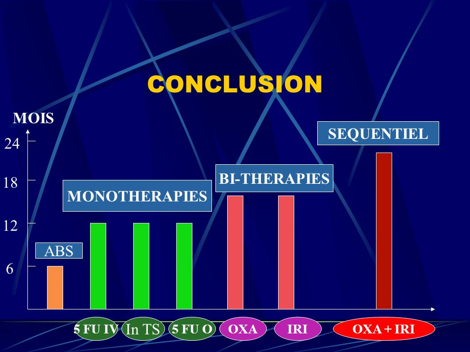 CONCLUSION MOIS SEQUENTIEL 24 BI-THERAPIES 18 MONOTHERAPIES 12 ABS 6