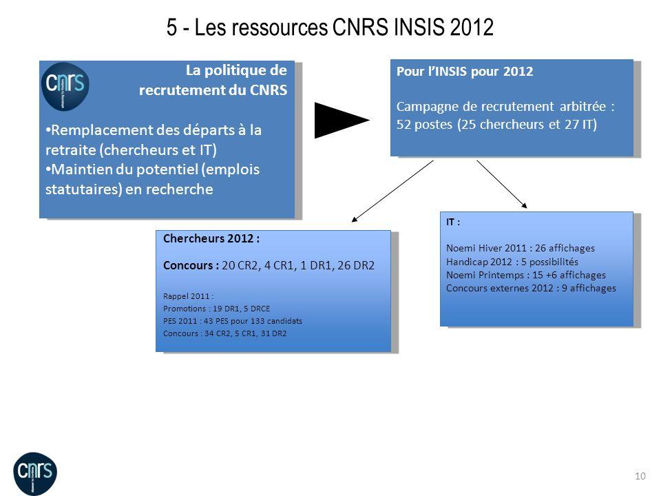 5 - Les ressources CNRS INSIS 2012