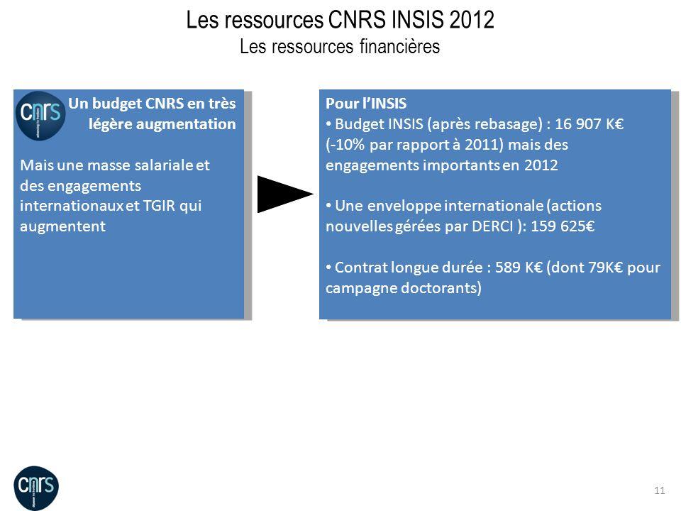 Les ressources CNRS INSIS 2012 Les ressources financières