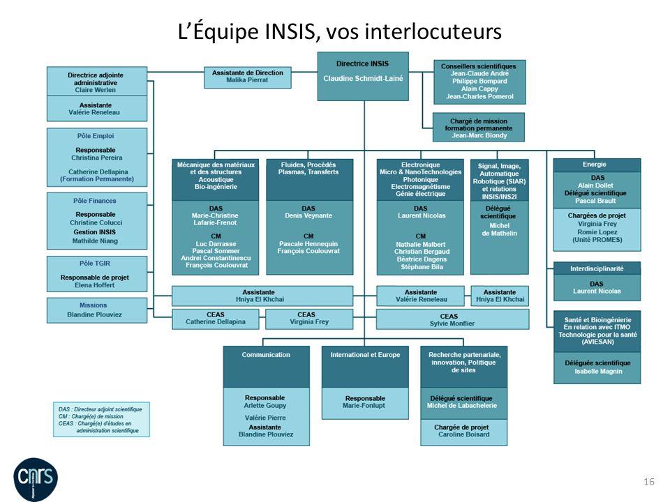 L'Équipe INSIS, vos interlocuteurs