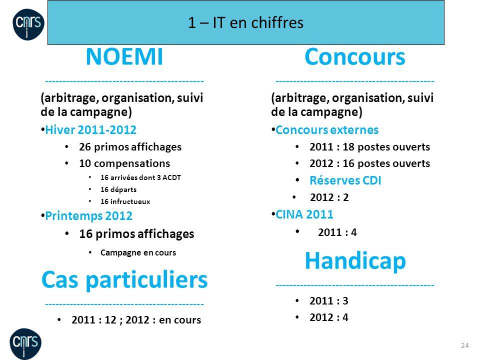 NOEMI Concours Handicap Cas particuliers