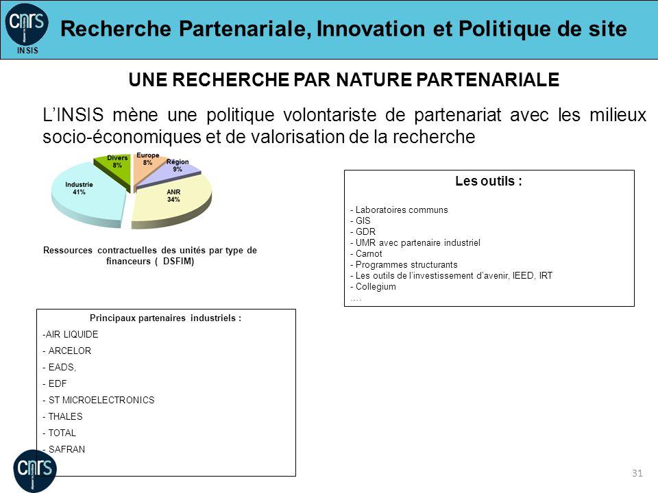 Recherche Partenariale, Innovation et Politique de site