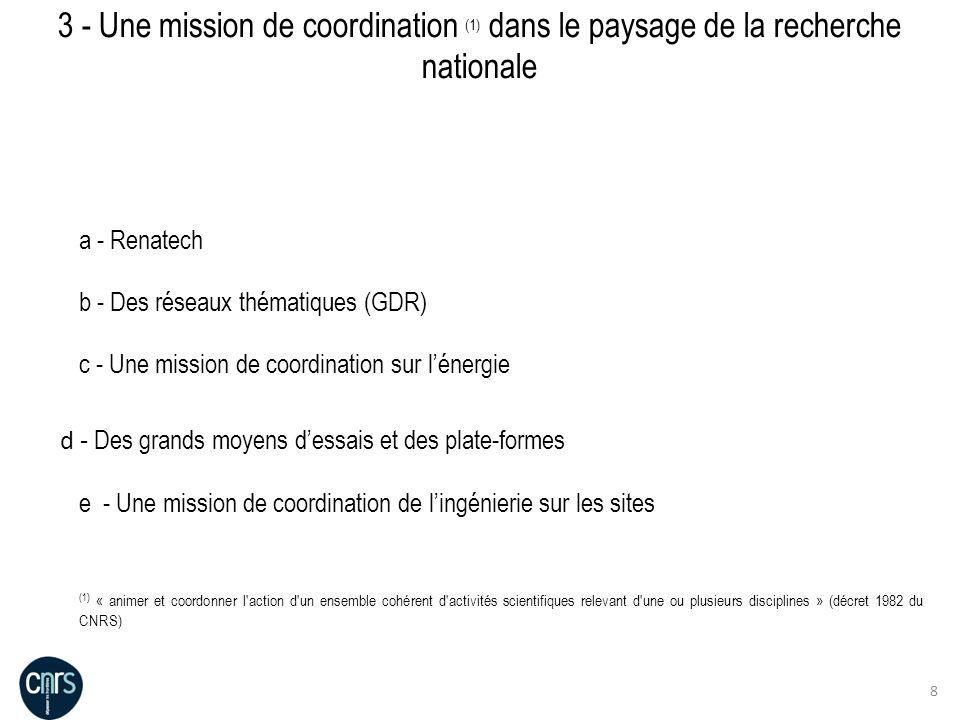 3 - Une mission de coordination (1) dans le paysage de la recherche nationale