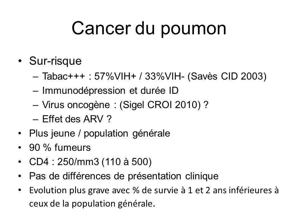 Cancer du poumon Sur-risque