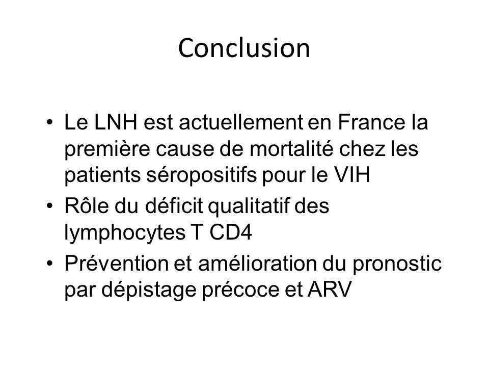 ConclusionLe LNH est actuellement en France la première cause de mortalité chez les patients séropositifs pour le VIH.