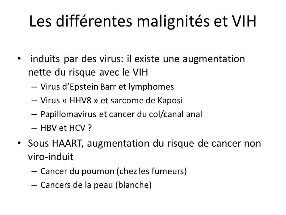 Les différentes malignités et VIH
