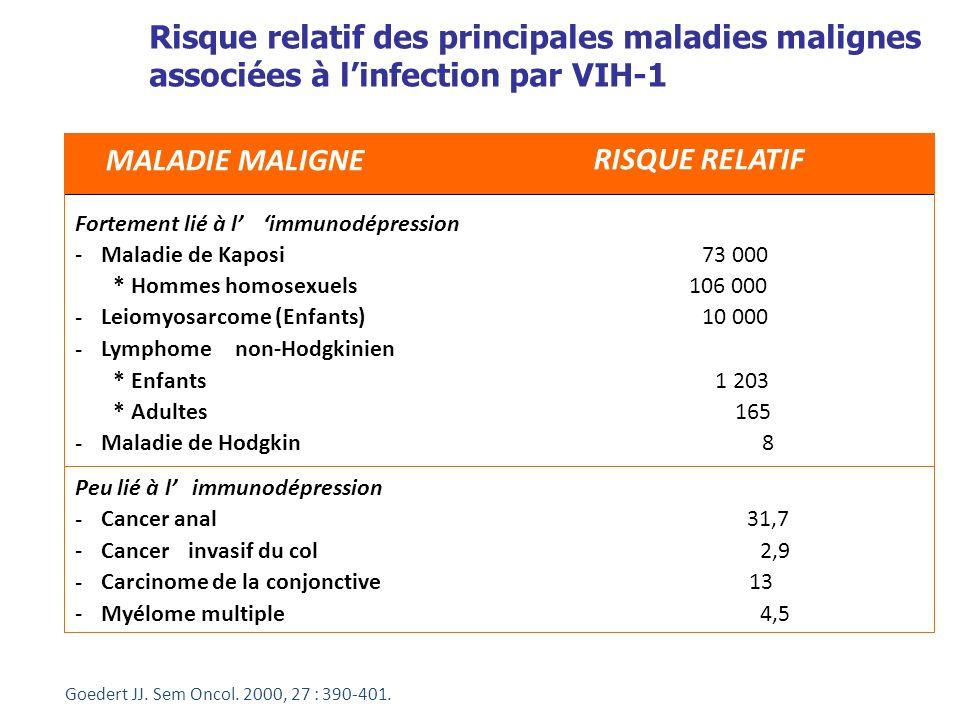 Risque relatif des principales maladies malignes associées à l'infection par VIH-1