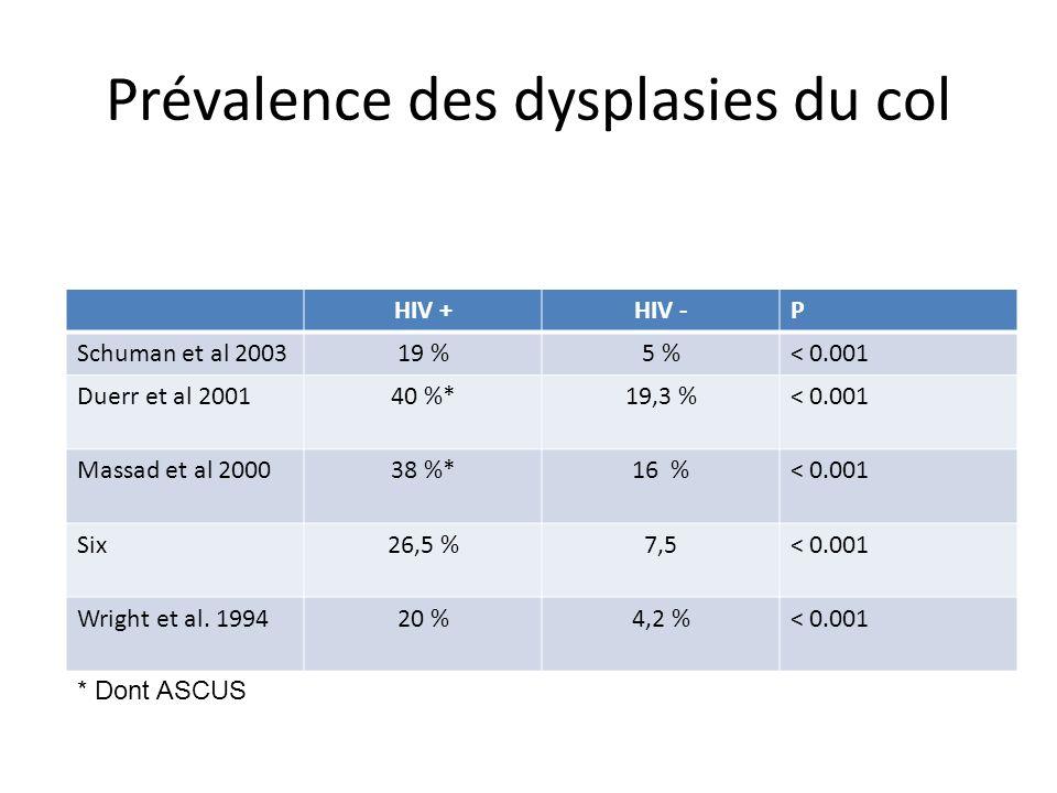 Prévalence des dysplasies du col