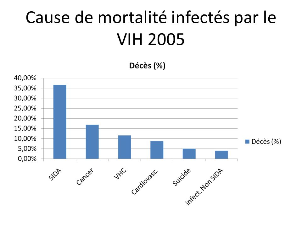 Cause de mortalité infectés par le VIH 2005