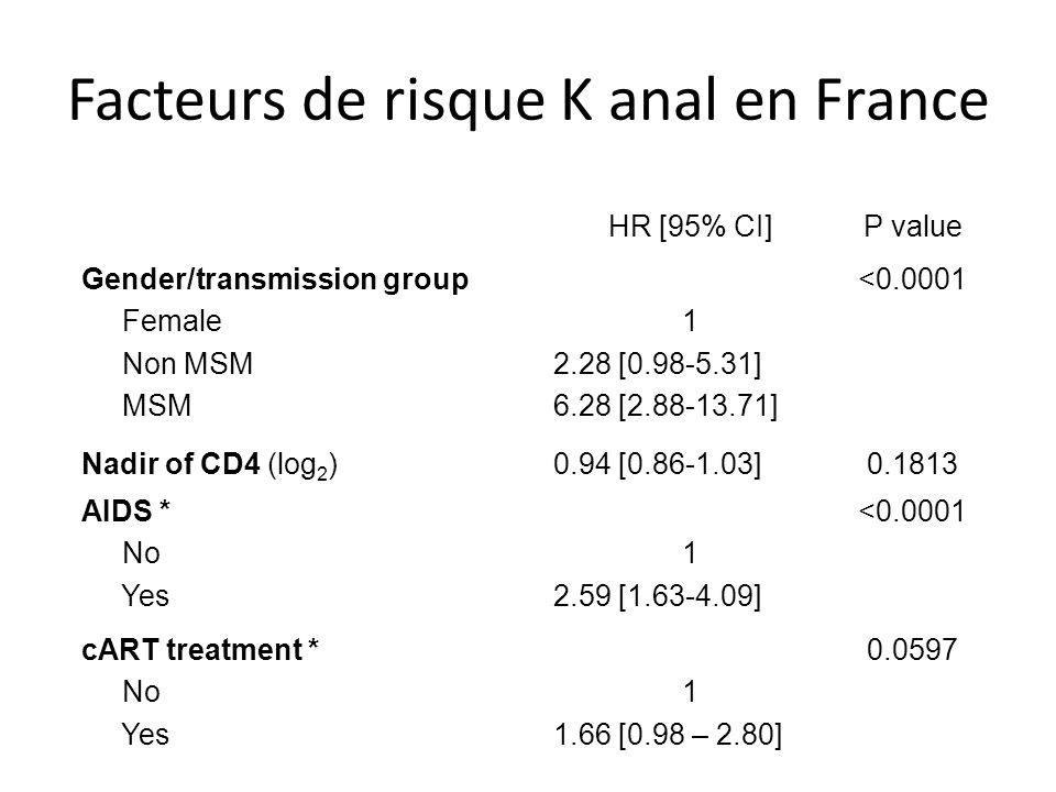 Facteurs de risque K anal en France