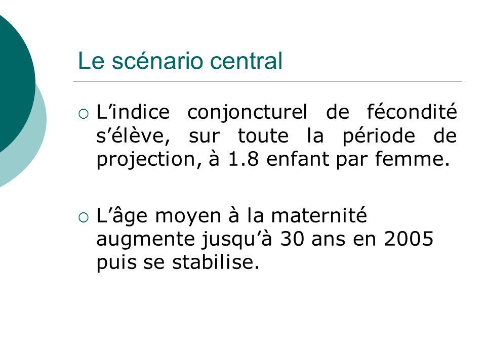 Le scénario central L'indice conjoncturel de fécondité s'élève, sur toute la période de projection, à 1.8 enfant par femme.