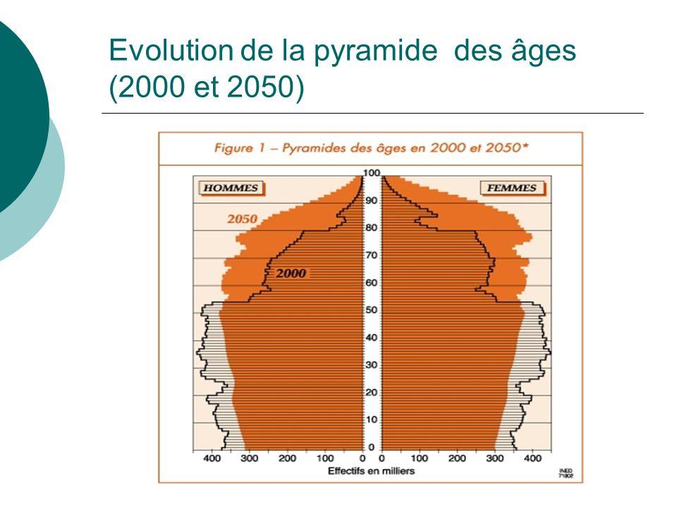 Evolution de la pyramide des âges (2000 et 2050)