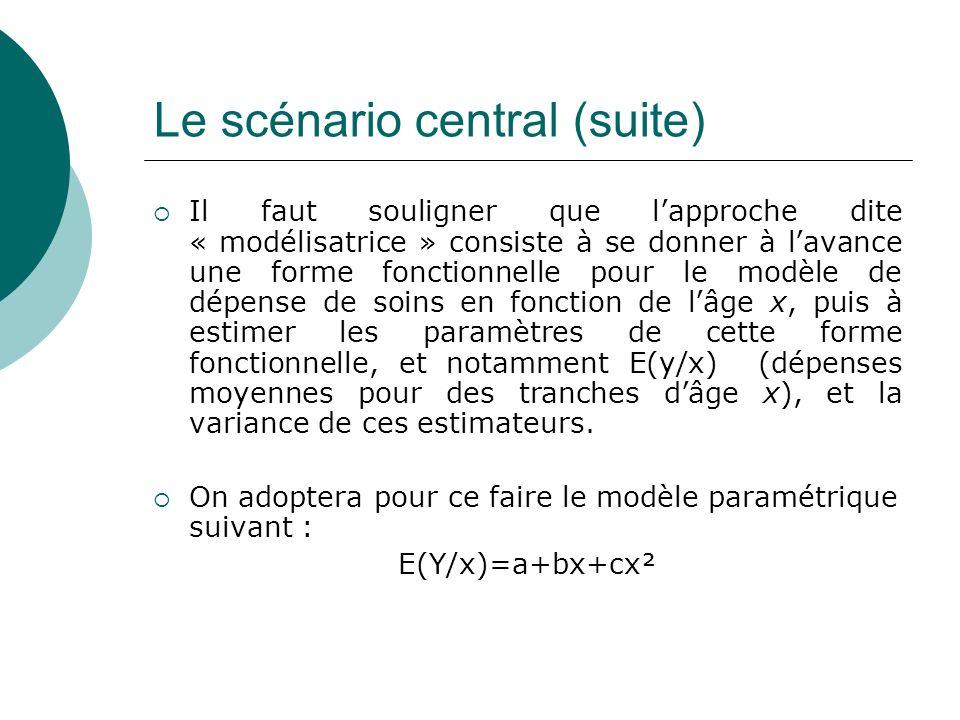 Le scénario central (suite)
