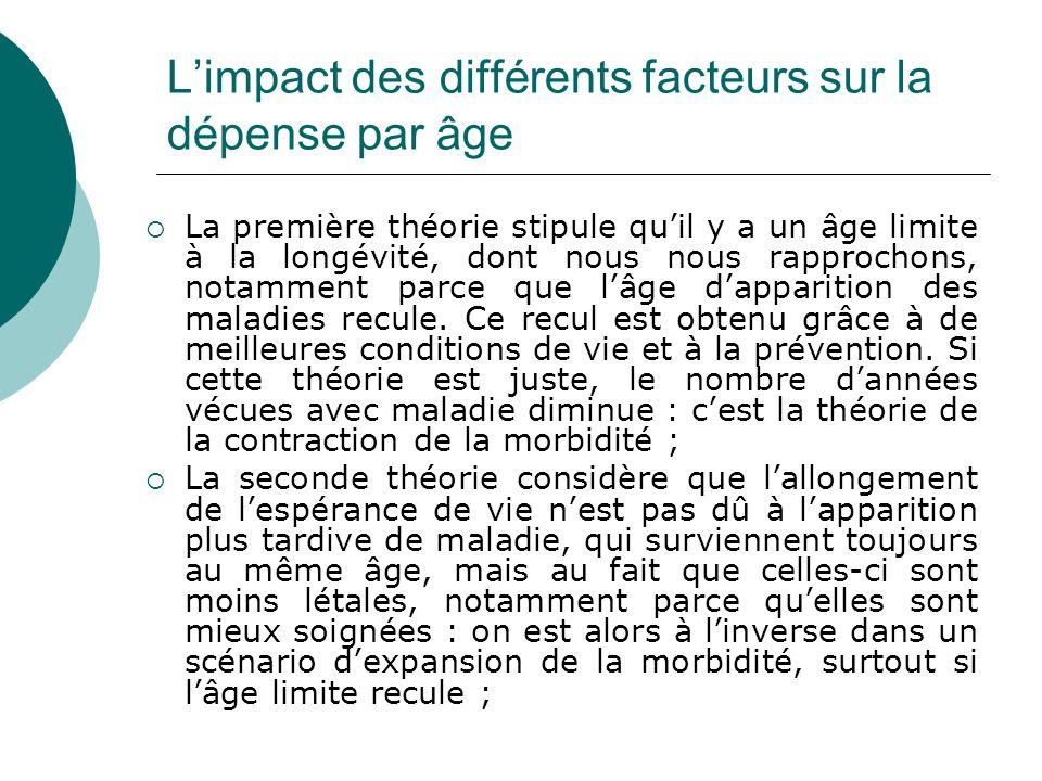 L'impact des différents facteurs sur la dépense par âge