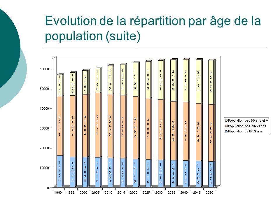 Evolution de la répartition par âge de la population (suite)
