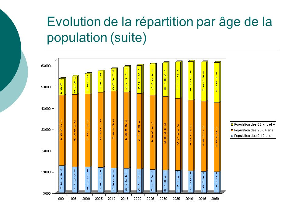 Evolution de la répartition par âge de la population (suite)
