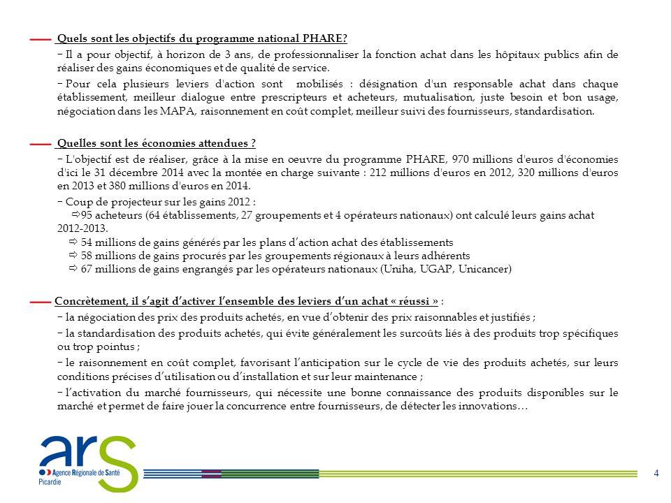Quels sont les objectifs du programme national PHARE