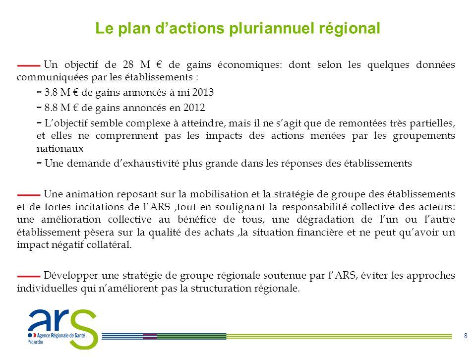 Le plan d'actions pluriannuel régional
