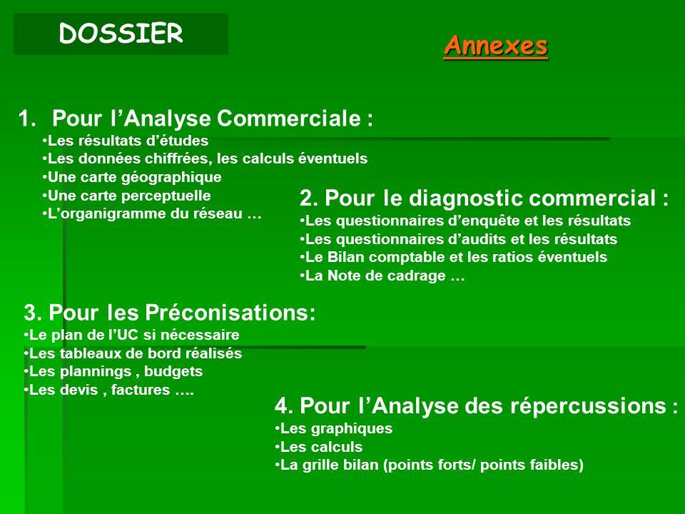 DOSSIER Annexes Pour l'Analyse Commerciale :